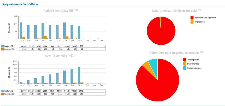 analyse rapport activite crm