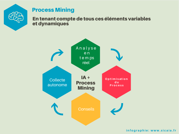 ia process mining sicaia